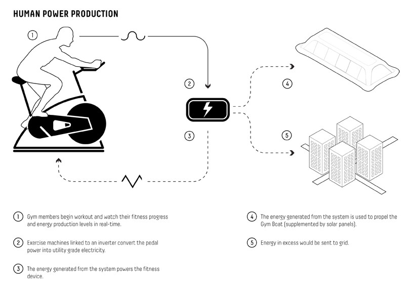 carlo-ratti-associati-paris-navigating-gym-project-designboom-06-818x577